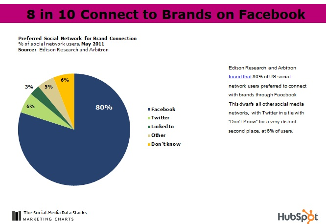 Facebook Brand Connection Chart