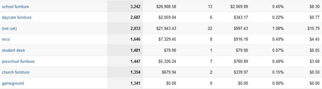 Paid Search Revenue