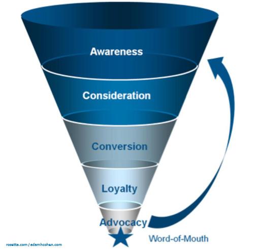New-Marketing-Funnel1