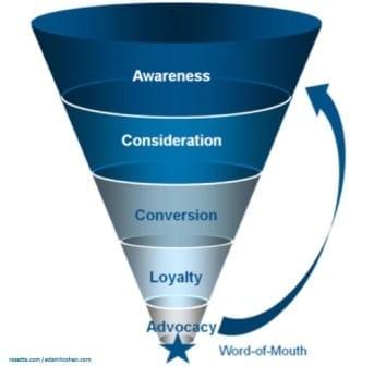 New Marketing Funnel  Vizion Interactive