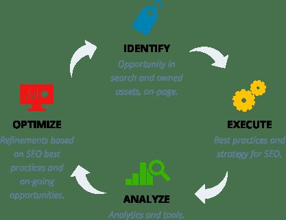 Search Engine Optimization Company | Dallas Expert SEO ...