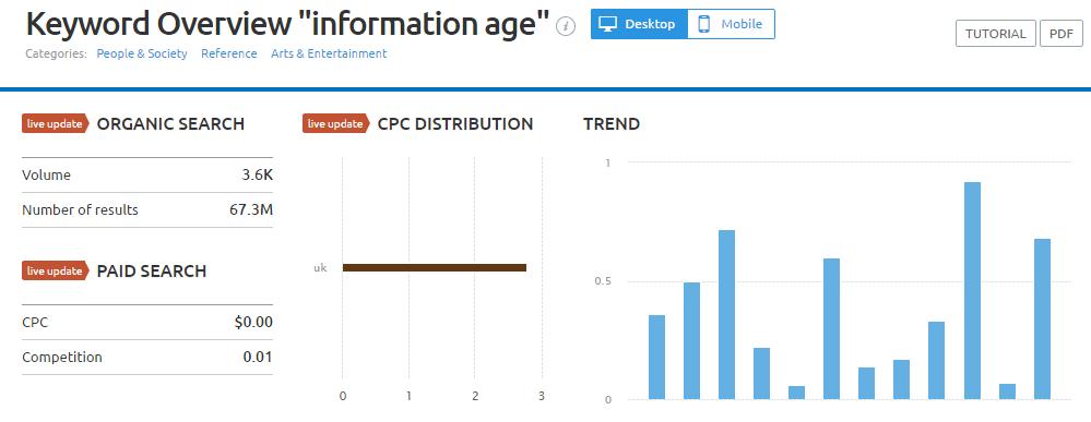 semrush information age