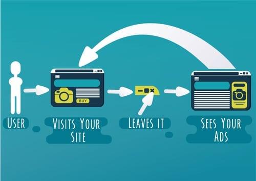 Remarketing AdWords Tips: Beginner 101