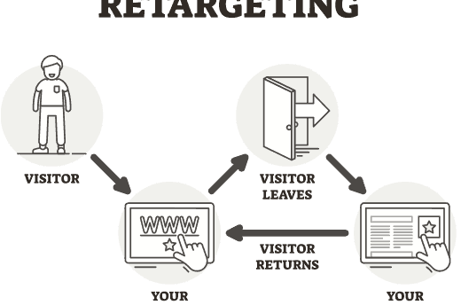 Imagen Using Competitors for Retargeting With Amazon DSP Vizion Interactive