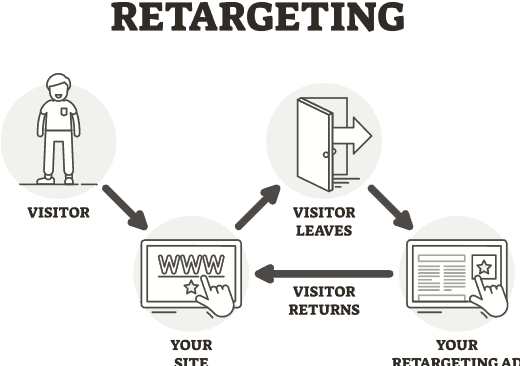 Using Competitors for Retargeting With Amazon DSP