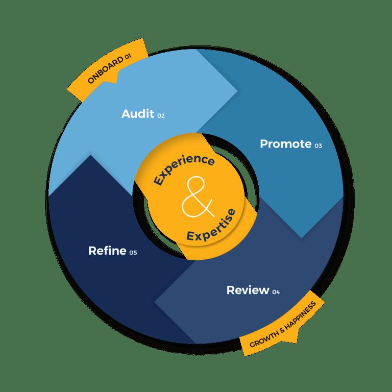 Process Wheel Social Media Management Services Vizion Interactive