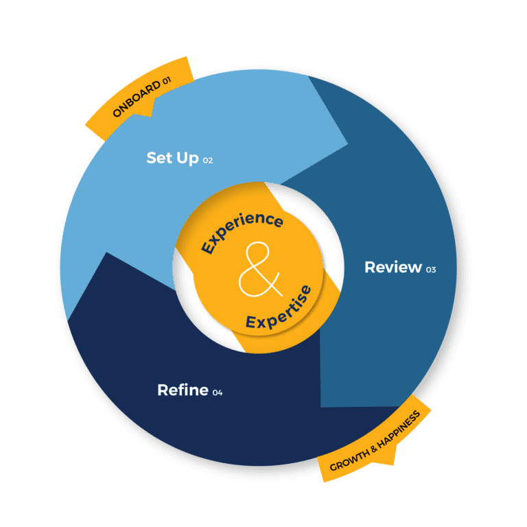 Process Wheel Video Advertising Services Vizion Interactive